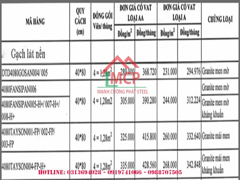 Bảng báo giá gạch Đồng Tâm 40x80